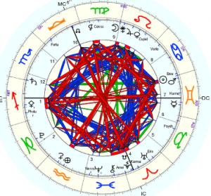 Horoskop pocetka leta-2
